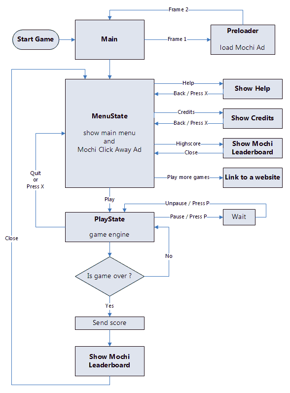 Flixel Game Template Flowchart