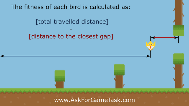 Machine Learning Algorithm for Flappy Bird - Fitness Function
