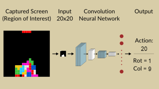 Playing Tetris with Convolutional Neural Network