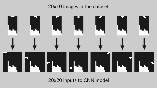 Inputs for Convolutional Neural Network