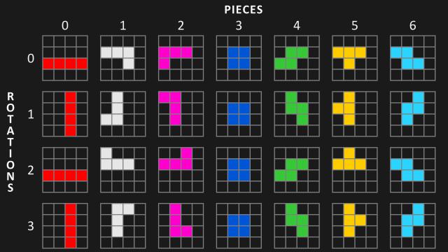 Tetris Pieces (Tetrominos)